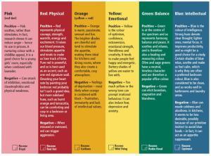 Color Mood Chart