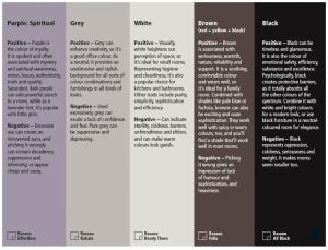 How colors effect your mood